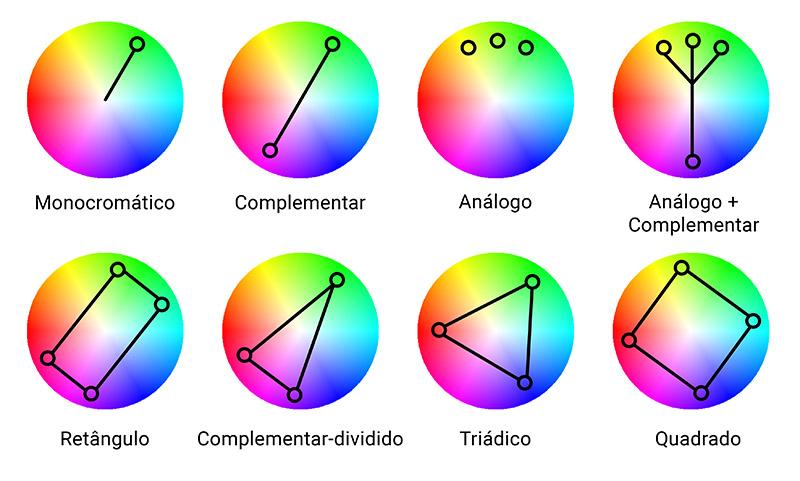 Des1gn ON - Como usar Contraste de Cor -Circulo Cromatico